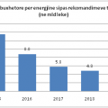 fatura buxhetore per energjine