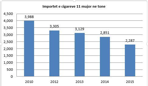 importet e cigareve