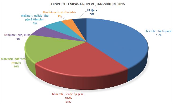 eksportet 2015