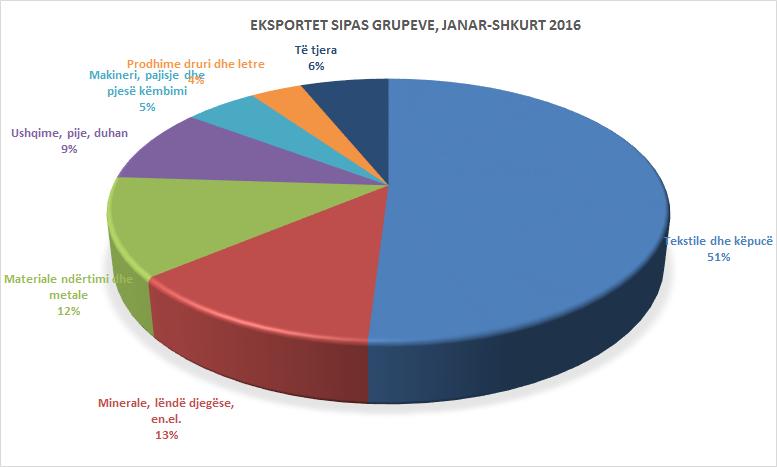 eksportet 2016