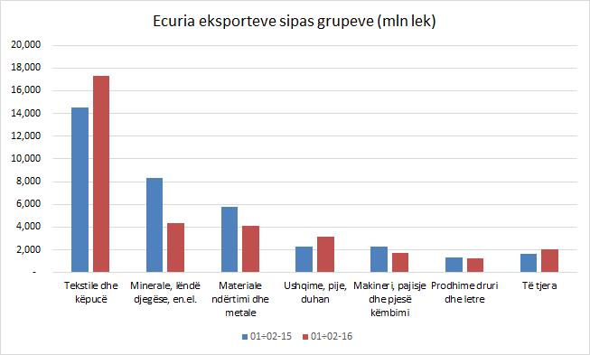 eksportet sipas grupeve