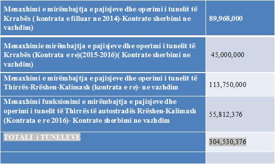 Mirëmbajtja e tuneleve të Kalimashit dhe Krrabës kushtuan 2.2 milionë euro më 2015
