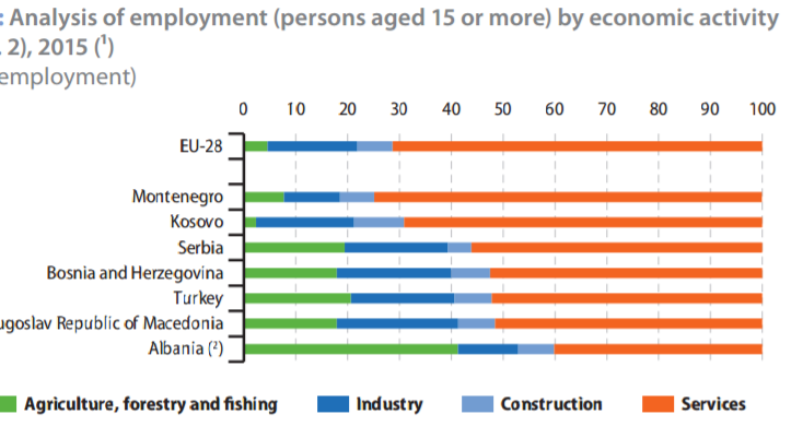analiza e punesimit- eurostat