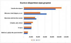 ecuria e eksporteve sipas griupeve