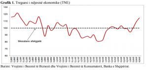 grafik-BSH treguesi i ndjesise ekonomike