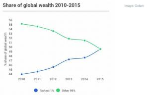 ndarja e pasurise globale