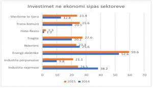 investimet ne ekonomi sipas sektoreve