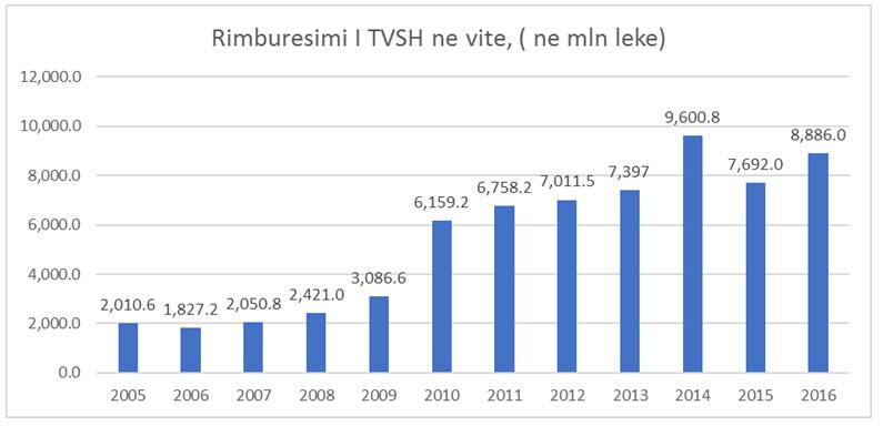 rimbursimi i TVSH ne mln leke