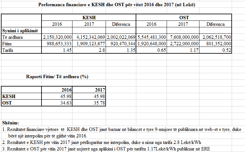 foto1- performanca financiare e KESH