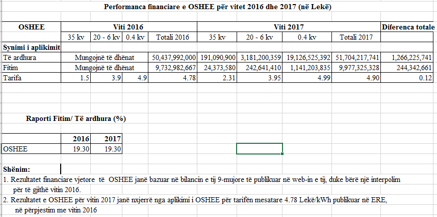 foto2- performanca financiare KESH dhe OSHEE