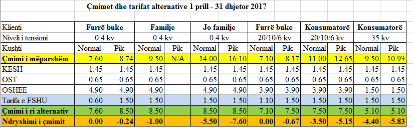 foto4- cmimet dhe tarifat alternative pas 1 prillit