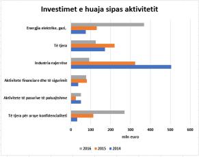 grafik- investimet e huaja sipas aktivitetit
