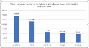 grafiku emigracioni 2016