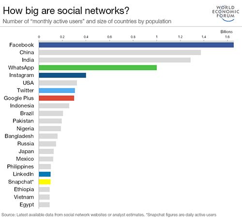 grafiku i rrjeteve sociale