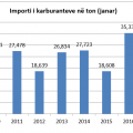 importi i karburanteve ne janar