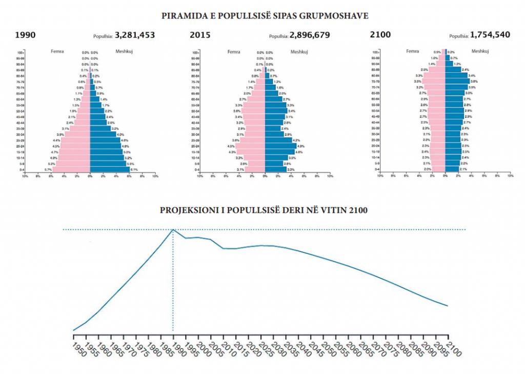 piramida e popullsise sipas grupmoshave