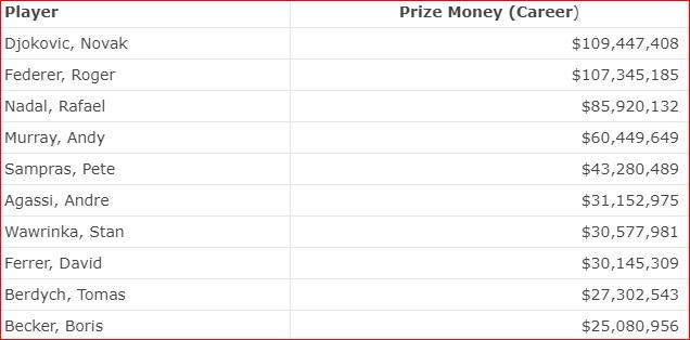 Tabela 2 - Federer