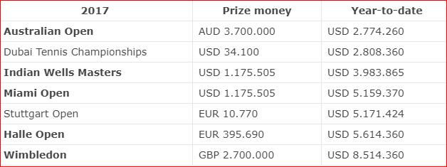 Tabela - Federer