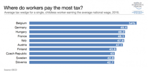 vendet qe paguajne me shume