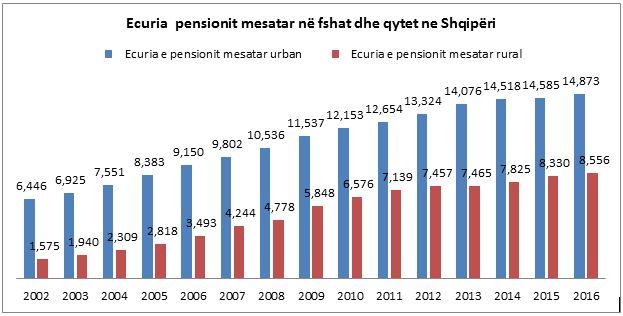 monitor_ecuria e pensionit