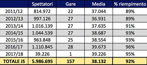 Juventus Tabela  1