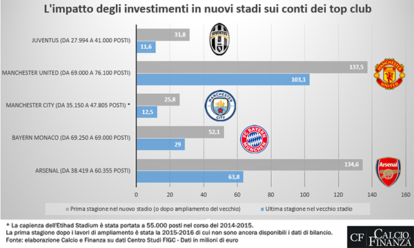 Juventus Tabela 2