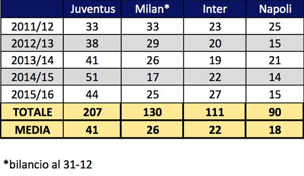 Juventus Tabela 3