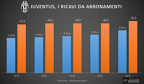 Juventus Tabela 4