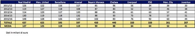 Juventus Tabela 5