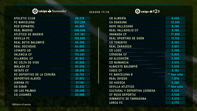 Primera Division tabela