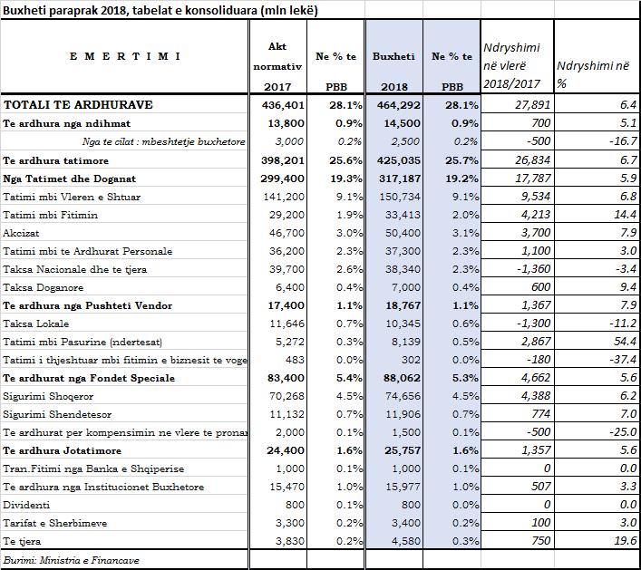 Buxheti 2018  Plani për të rritur të ardhurat me 200 milionë euro