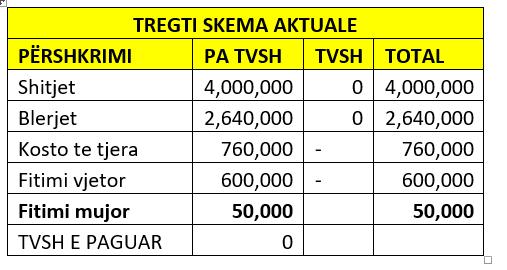 tab1 TVSH