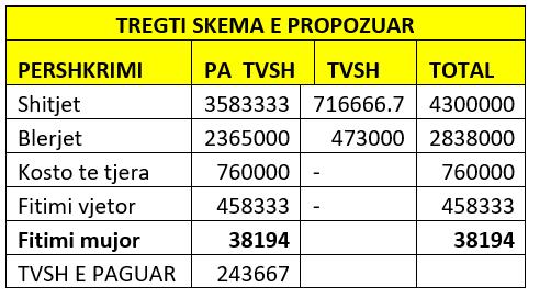 tab3 tvsh